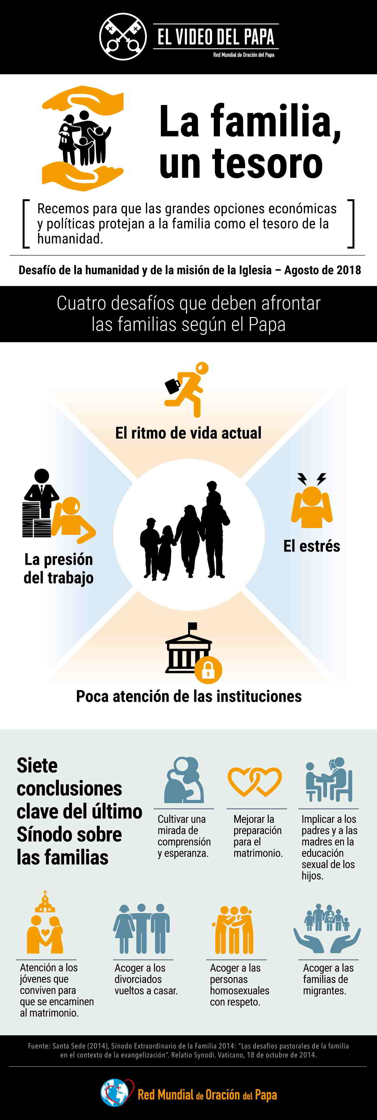 Infographic - The Pope Video 8 2018 - The Treasure of Families - 2 Spanish