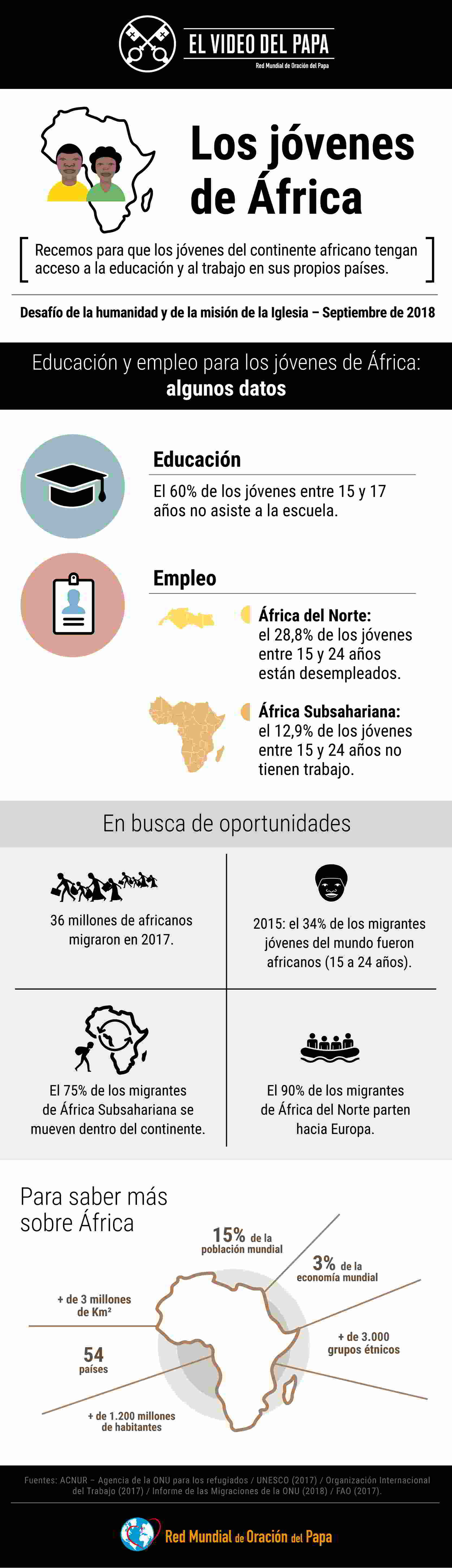 Infographic - The Pope Video 9 2018 - Young People in Africa - 2 Spanish