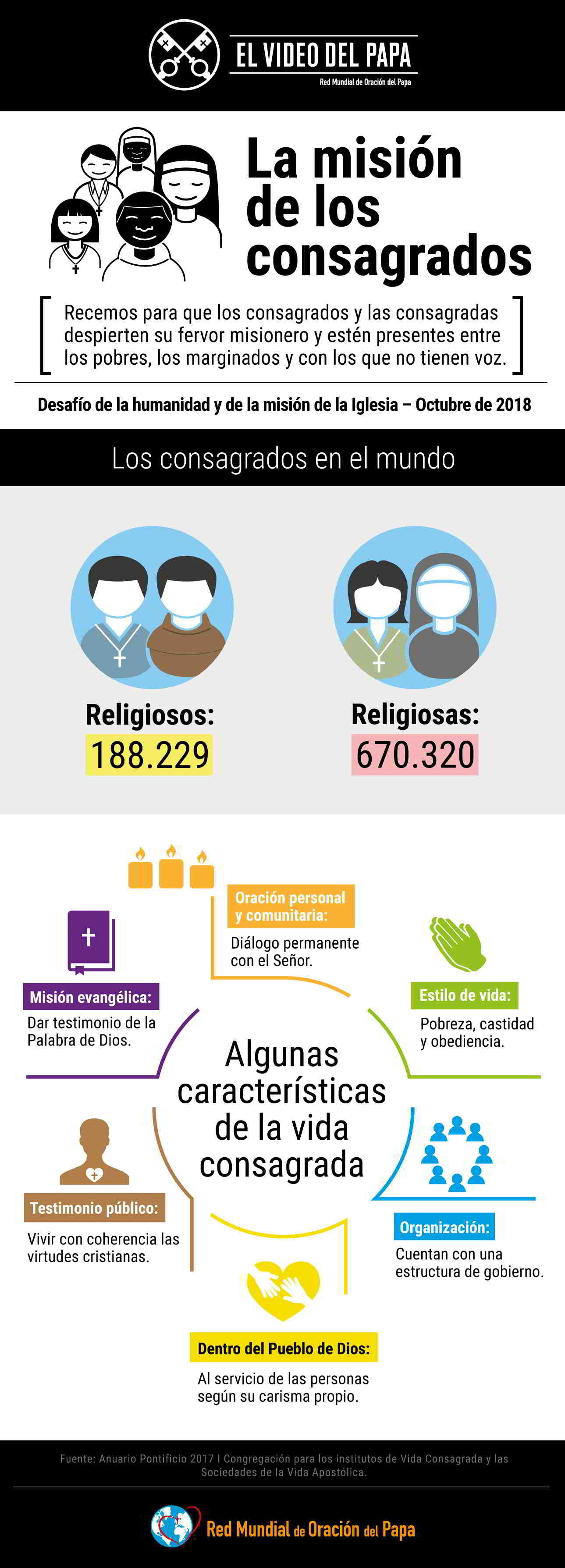 Infographic - The Pope Video 10 OCT 2018 - The Mission of Religious - 2 Spanish