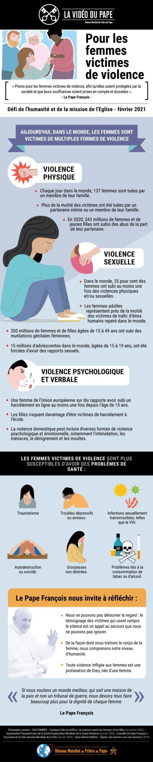 Infographie - TPV 2 2021 FR - La Video du Pape - Pour les femmes victimes de violence