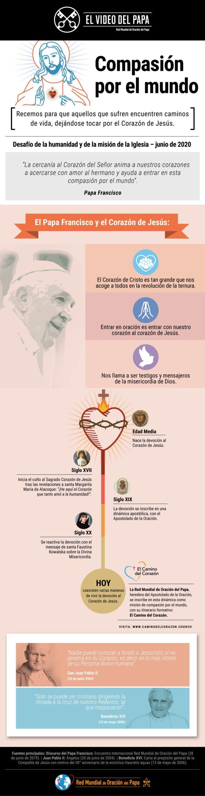 Infografía - TPV 6 2020 ES - El Video del Papa - Compasión por el mundo