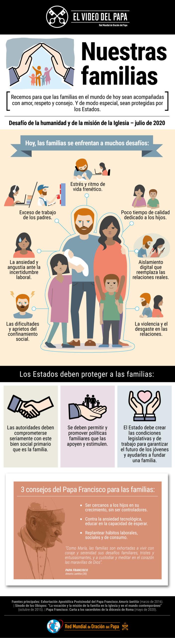 Infografía - TPV 7 2020 ES - El Video del Papa - Nuestras familias