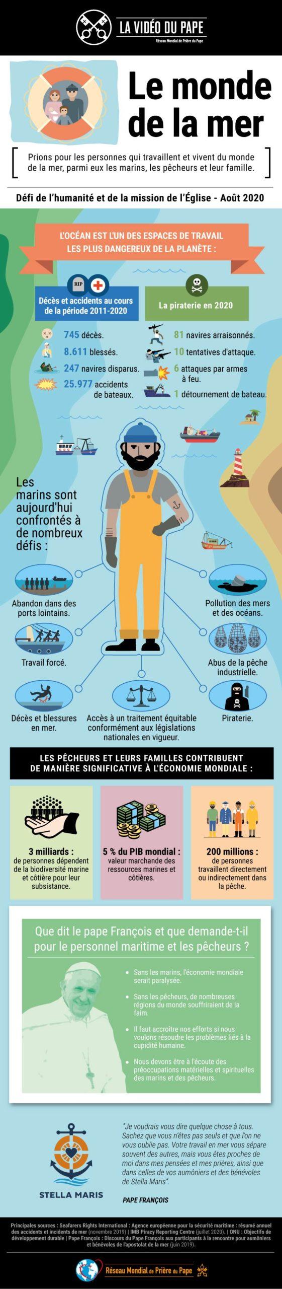 Infografia - TPV 8 2020 FR - La Vidéo du Pape - Le monde de la mer