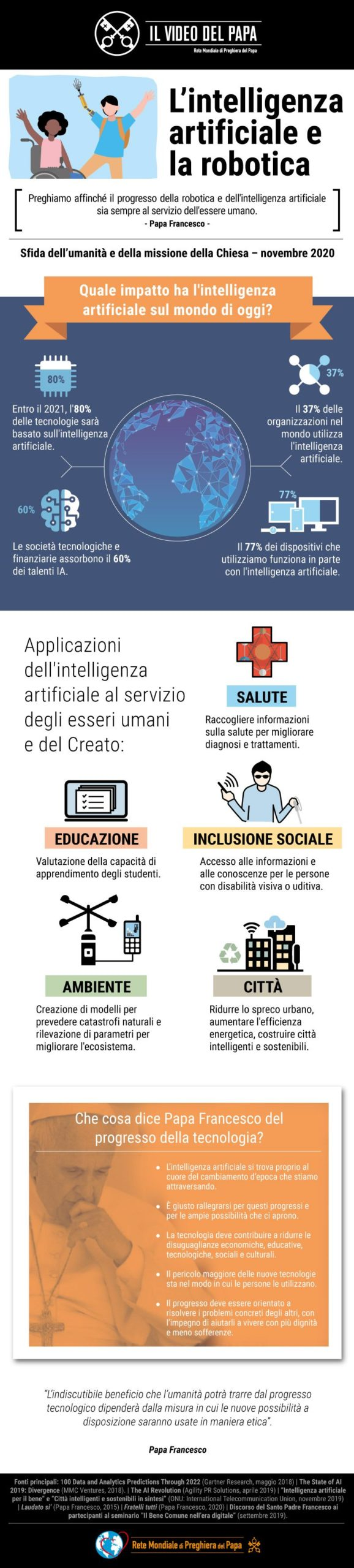 Infografia - TPV 11 2020 IT - Il Video del Papa - L'intelligenza artificiale