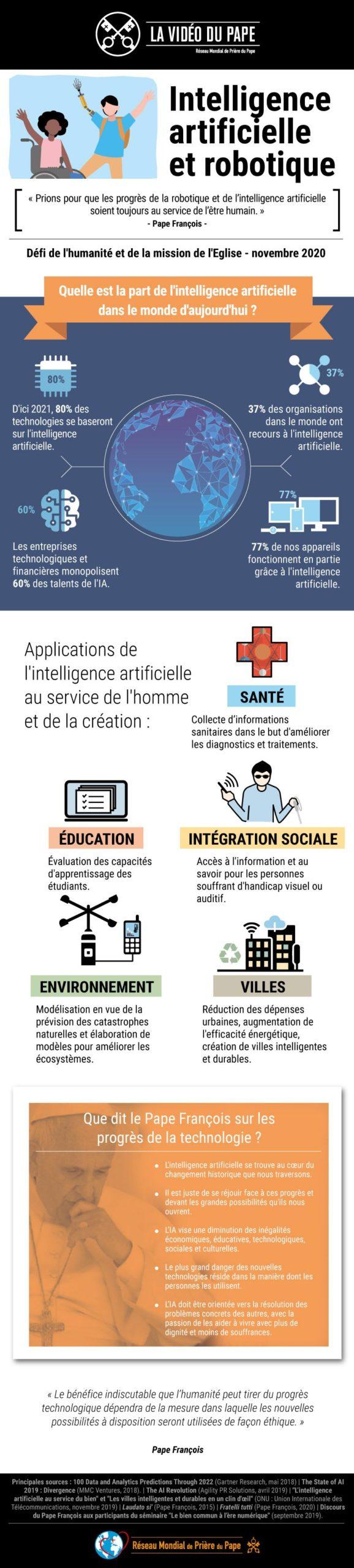 Infographie - TPV 11 2020 FR - La Vidéo du Pape - L'intelligence artificielle