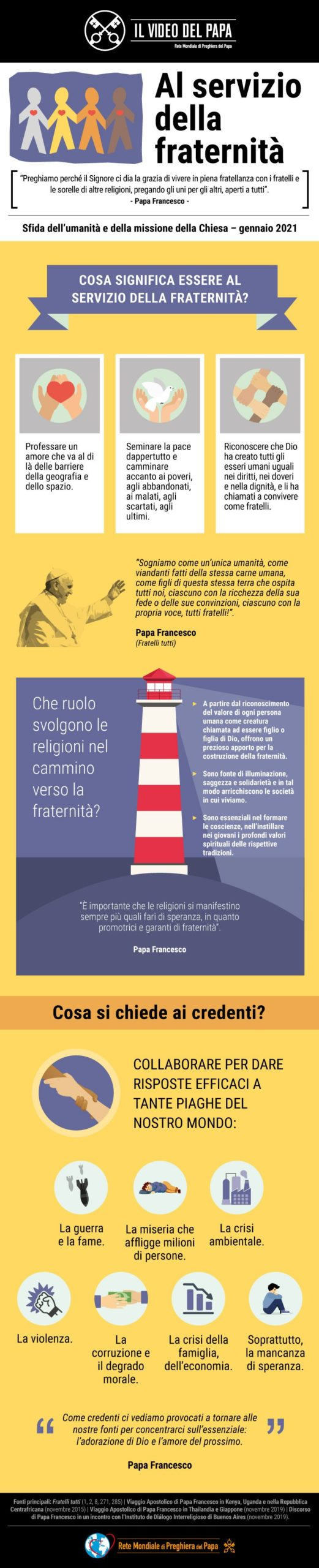 Infografia - TPV 1 2021 IT - Il Video del Papa - Al servizio della fraternità