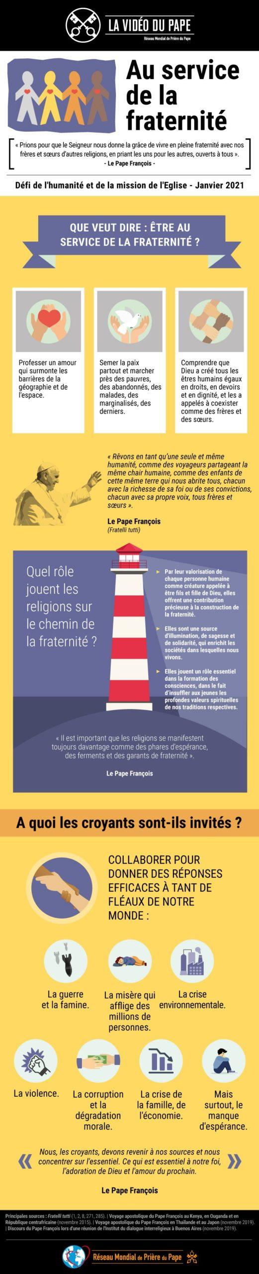 Infographic - TPV 1 2021 FR - La Vidéo du Pape - Au service de la fraternité